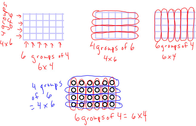 Multiplication Models Answers